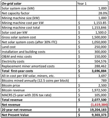 Bitcoinbányászás napenergiával? - Nem rossz, de a negatív áramár mindent visz