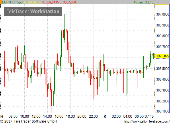 The EUR Since Mondays Closing Level Cross Was Close To 307 In Second Half Of Day Yesterday HUF Is Currently Quoted At 256 USD