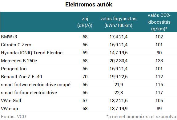 Milyen zéró emisszió? - Kiszámolták, mennyire környezetszennyezőek az elektromos autók