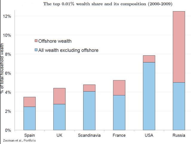 Leleplezték a gazdagokat, ők rejtegetik a legtöbb pénzt