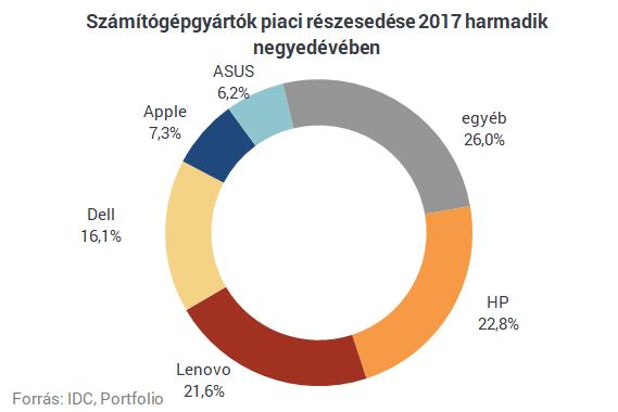 A HP a világ legnagyobb számítógépgyártója