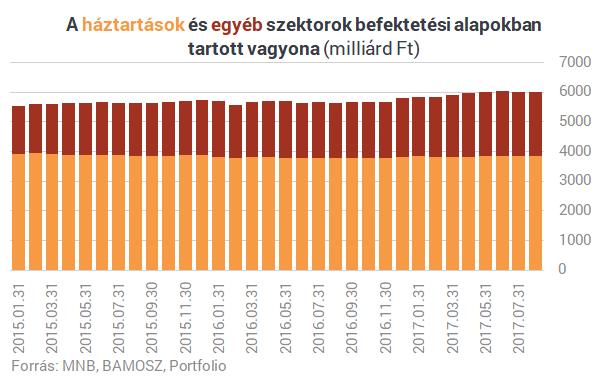 Utánajártunk, mennyire drágák világviszonylatban a magyar befektetések