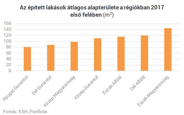 Országos lakáspiaci körkép: hol épül és mennyiért a legtöbb új lakás?