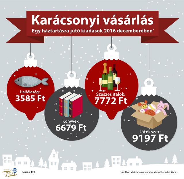 Így karácsonyozik a magyar: mindent megtudtunk az ajándékokról