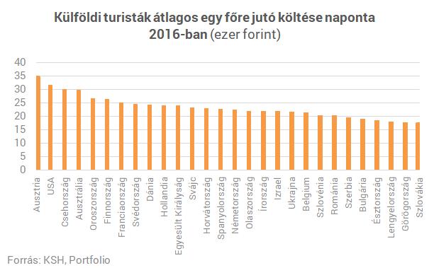 Elképesztő, hogy mennyit költenek nálunk a külföldi turisták