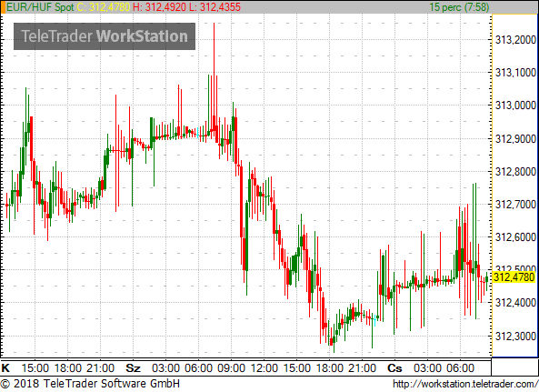 As Regards The Regional Peers Of Forint Polands Zloty And Czech Koruna Kicked Off Day With Marginal Shifts Versus Euro