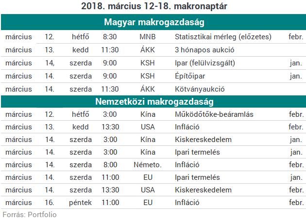 Folytatódhat az erősödés a magyar tőzsdén - A Molra külön érdemes figyelni