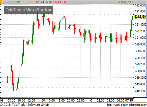 As Regards The Forints Regional Peers Polands Zloty Has Weakened In Tandem With Forint