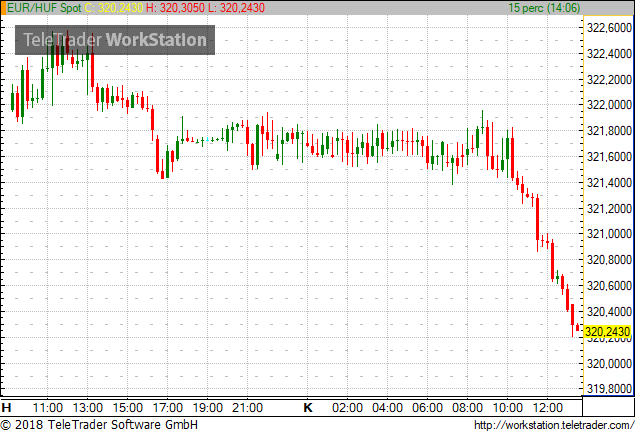 Hungarys Forint Appreciated By Almost 05 To 32030 Versus The Euro Early Afternoon On Tuesday Meanwhile Polands Zloty Eased 01