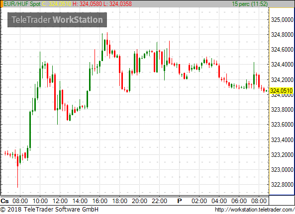 The HUF Is Currently Quoted At Around 280 To USD And 35923 British Pound