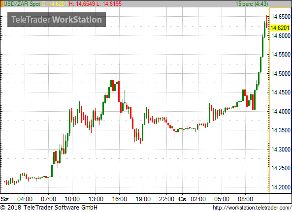 HUF Weakens Further Almost At 327 Vs Euro