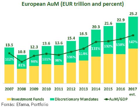 Sereghajtók között Magyarország: nagyon kevés pénzt adunk a profi befektetők kezébe