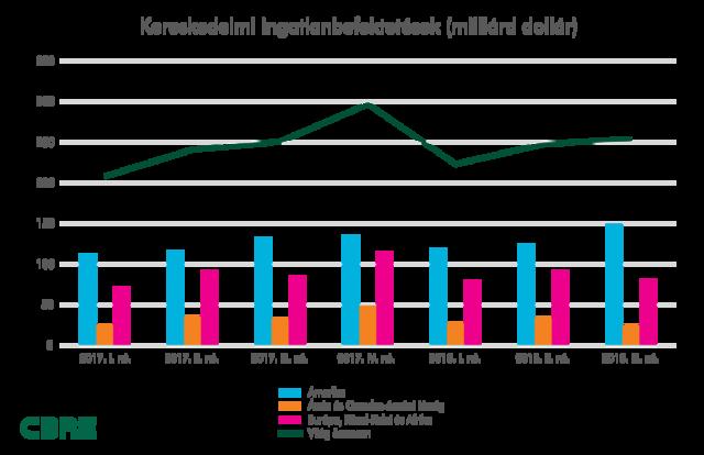 Ez lehet Magyarországon a harmadik rekordév az ingatlanbefektetésekben