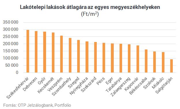 Egy listán az ország legdrágább lakótelepei