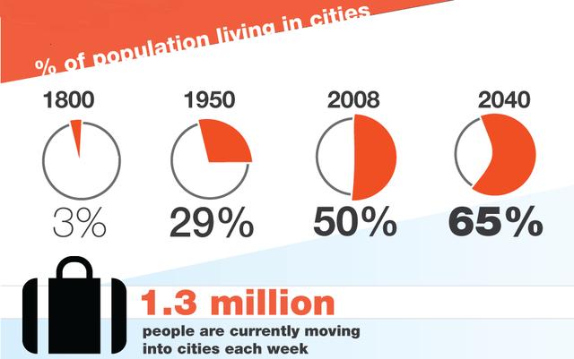 Eljött a városok ideje - Lépni kell, hogy ne fulladjunk bele a saját környezetünkbe