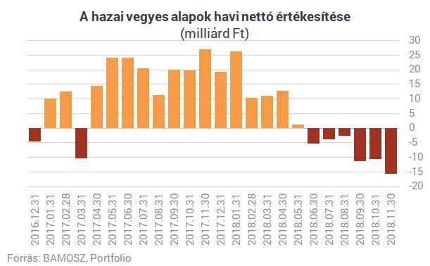 A vegyes alapok befektetőit is megizzasztotta a viharos december