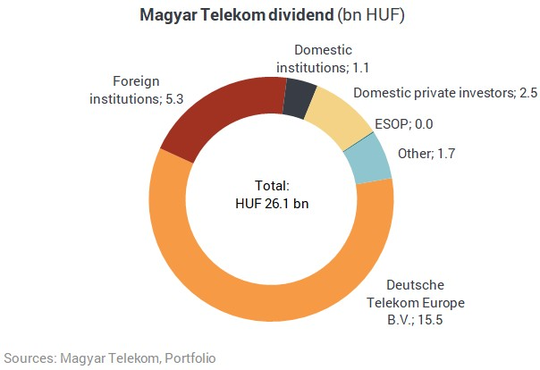 PORTFOLIO HU | Magyar Telekom distributes HUF 26 billion as
