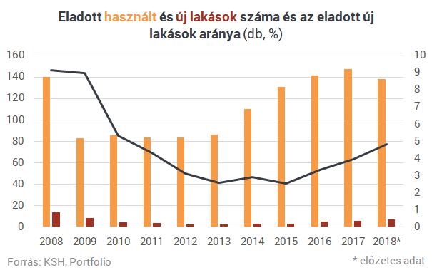 Biztos, hogy olyan sok új lakást vesznek Magyarországon?