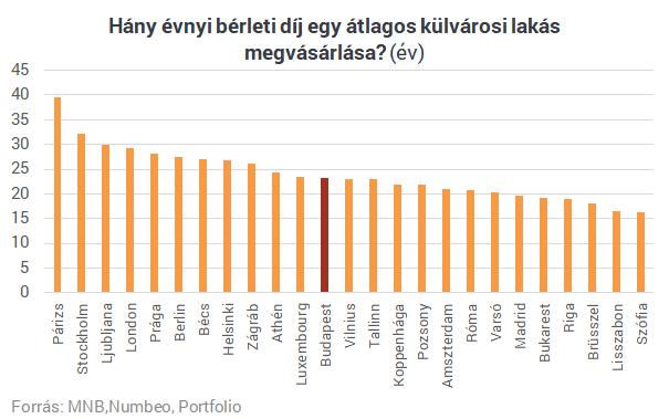 Sokaknak fáj már: Európában is példátlan, ami a magyar lakáspiacon történt