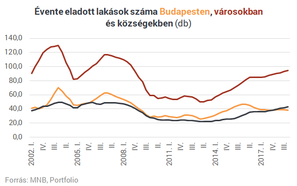 Budapesten vagy a községekben adnak el több lakást évente?