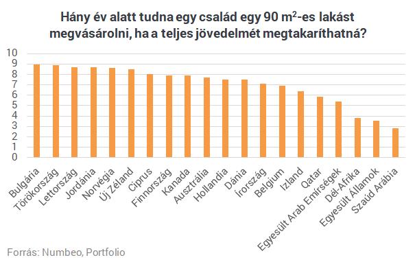 Lakásárak a világ körül: hol a legkönnyebb és hol a legnehezebb a vásárlás?