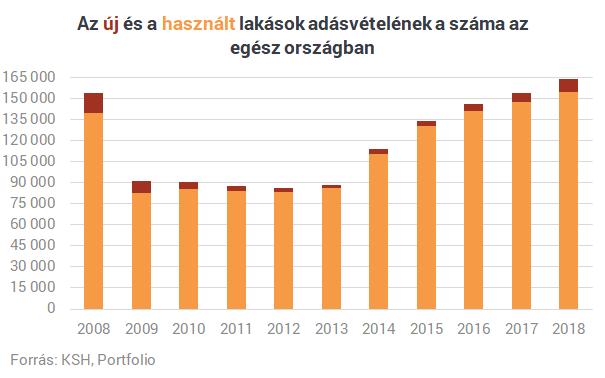 Ennyit a lakáspiaci boomról? - Egyre kevesebb lakást adnak el Budapesten