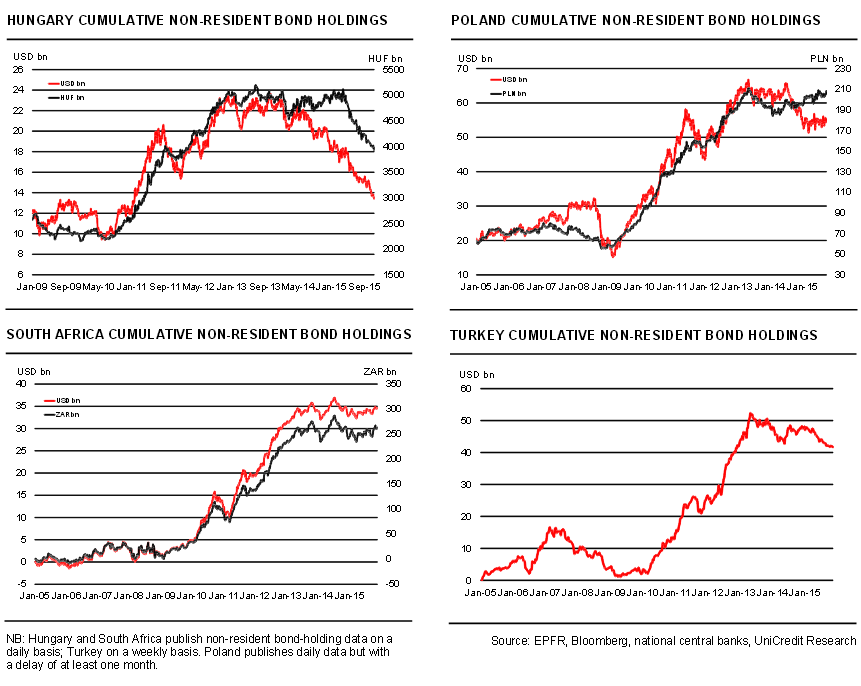 Tőkekivonási grafikonok