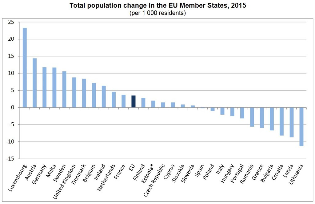 Hungary population loss second worst in EU — Alexander's Gas