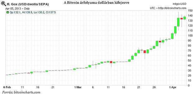 A Bitcoin árfolyama dollárban kifejezve. Forrás: portfolio.hu; Conclude zrt.