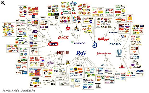Ez ijesztő - Ezek a vállalatok uralják a világot