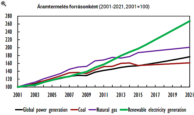 Áramtermelésben már világelső a zöldenergia