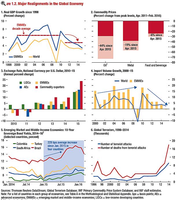 Itt az IMF legújabb ijesztő ábrája