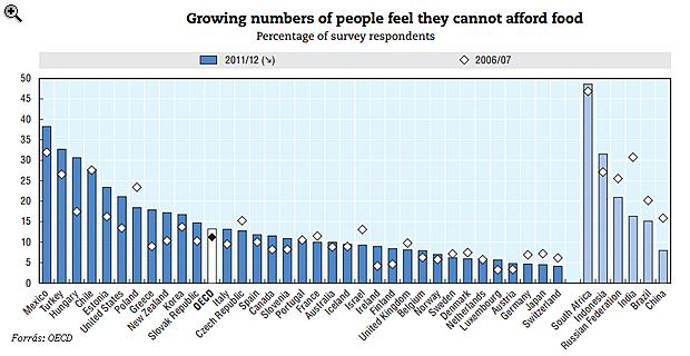 Duplájára emelkedett az éhezők száma Magyarországon
