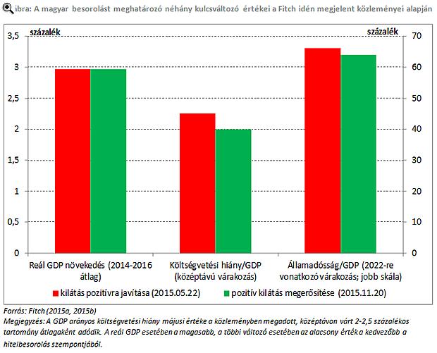 Magyarország hitelminősítésének újabb kulisszatitkai