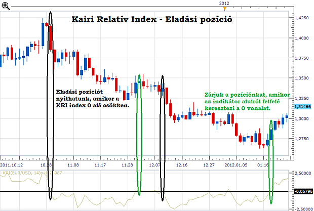 Strategy trading harian online