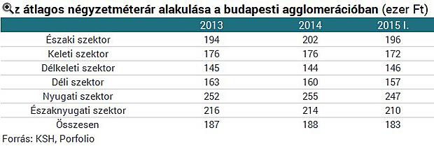 Nagyot buktak, akik elhagyták Budapestet