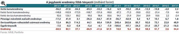 Itt a bizonyíték: a forint csinált pénzgyárat az MNB-ből