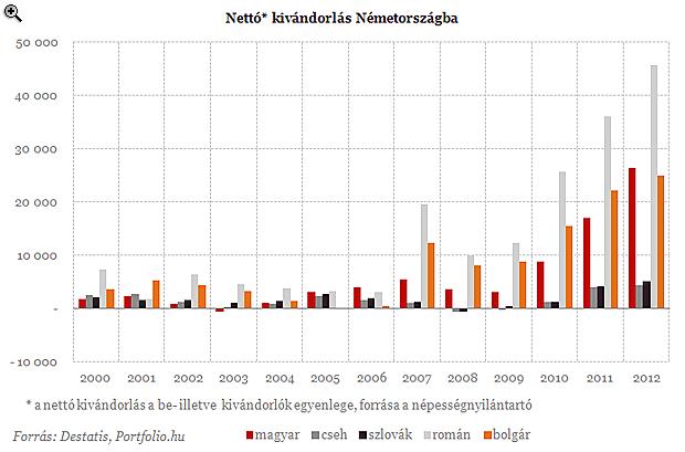 54 ezer magyar költözött Németországba tavaly