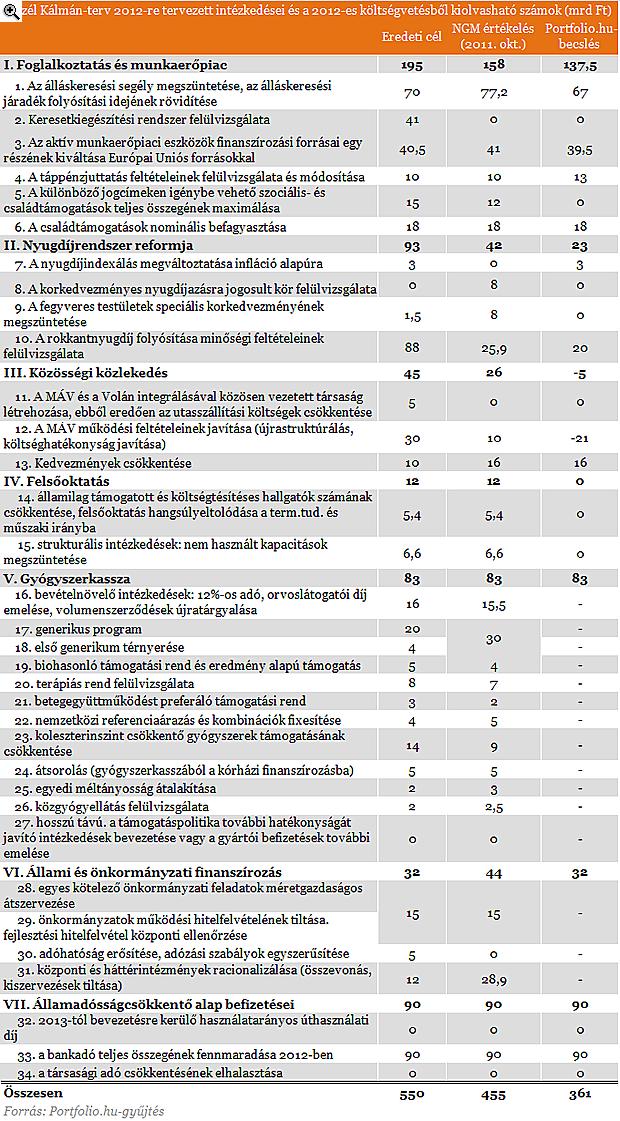 Elárulta a 2012-es megszorítás részleteit a minisztérium