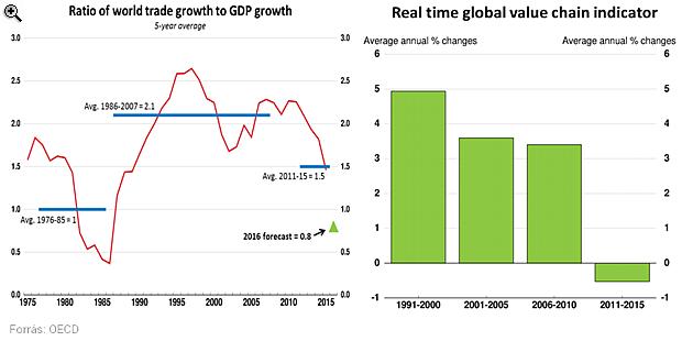 Nem normális, ami a világon történik - Küszöbön az újabb válság?