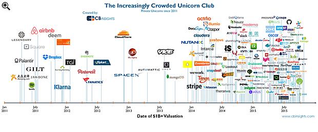 Ezek a világ legnagyobb startupjai