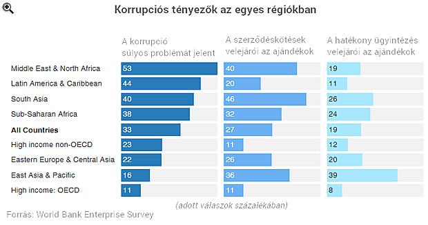 Minden harmadik cégvezető szerint a korrupció súlyos problémát jelent