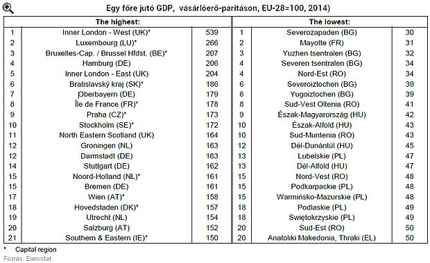 Magyarország fele Európa legszegényebbjei között