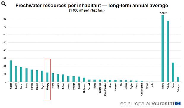 Magyarország európai víznagyhatalom lenne? Van, akivel mi sem tudunk versenyezni