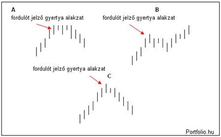 Forex arfolyam grafikon gyertya alakzatok