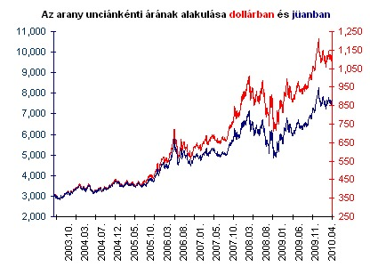 befektetési jelző