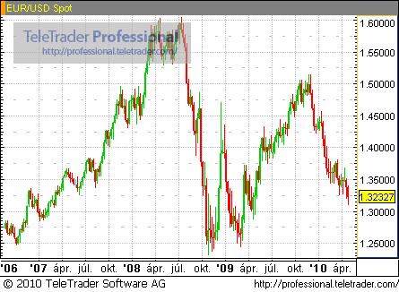 opciók az euró dollárról)