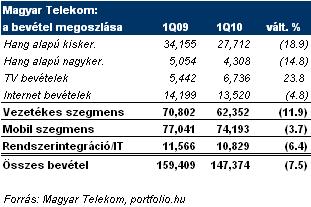 Nehéz évek elé néz a Magyar Telekom - HWSW