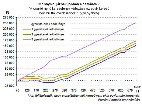 Mit kezdenek januártól a plusz tízezresekkel a magyarok?