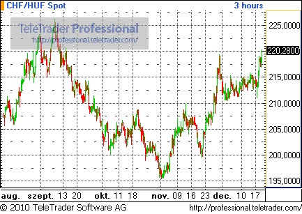 Újra 220 forint fölé drágult a svájci frank